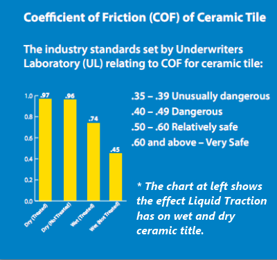 Liquid Traction The NonSlip Solution For Safer Floors - Coefficient of friction flooring